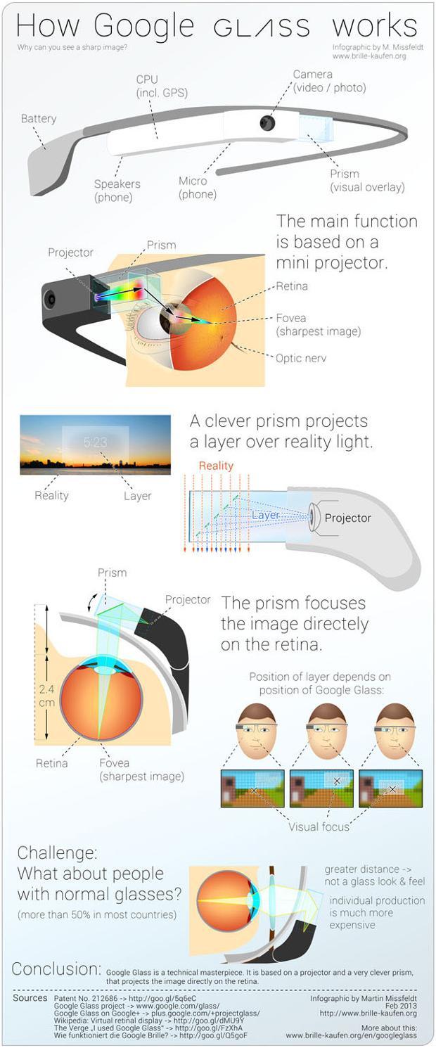 Инфографика на тему работы очков дополненной реальности Google Glass