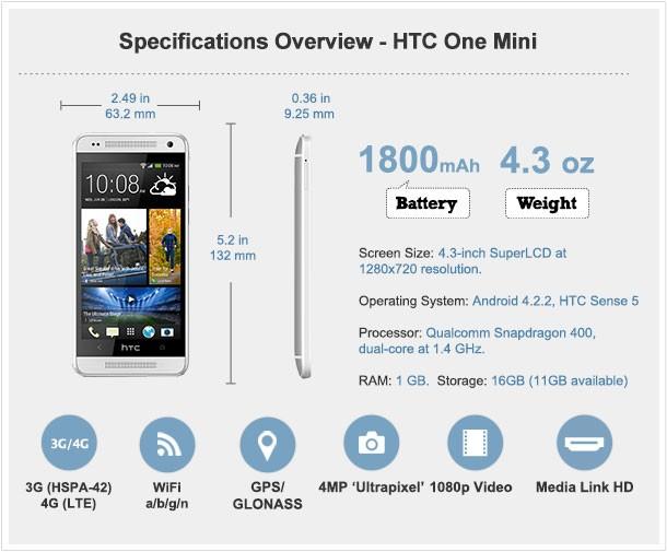 технические характеристики HTC One Mini
