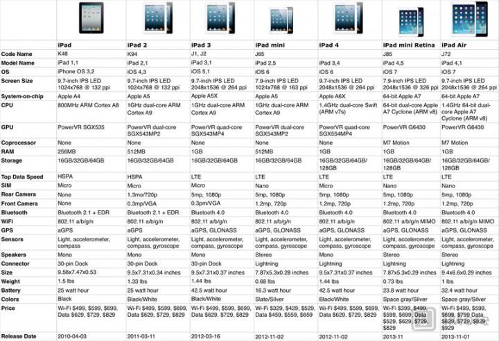 Эволюция Айпедов