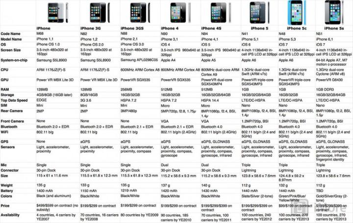 Эволюция iPhone