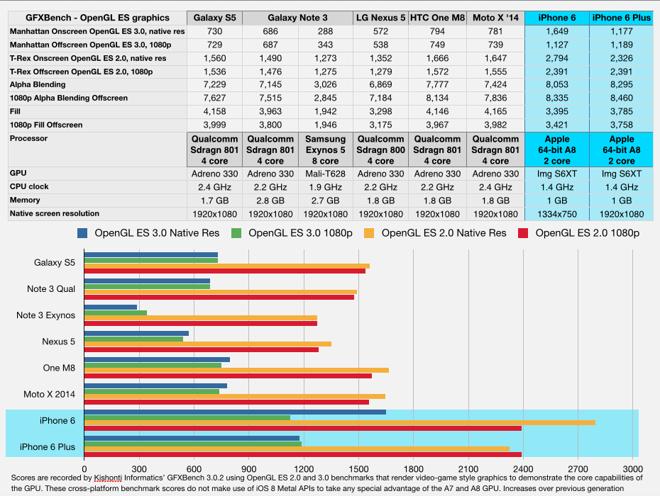 Почему топовым Android смартфонам далеко до iPhone 6 и 6 Plus