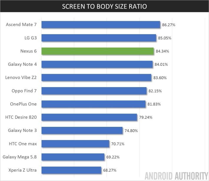 Соотношение размеров экрана и корпуса
