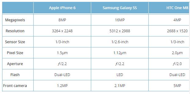 Сравниваем камеры Samsung Galaxy S5, HTC One M8 и iPhone 6