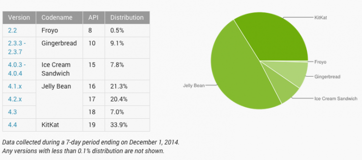 Количество Android устройств с KitKat выросло
